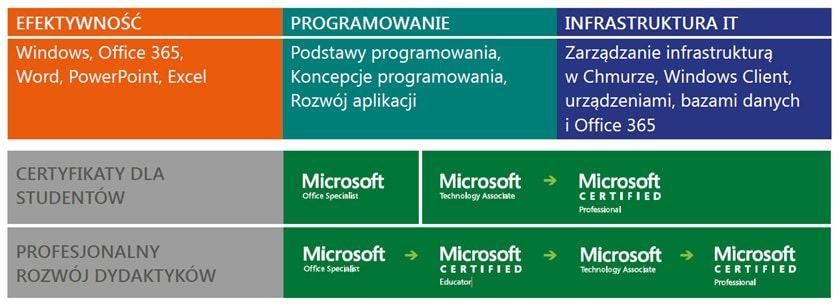 Microsoft Imagine Academy itacademy