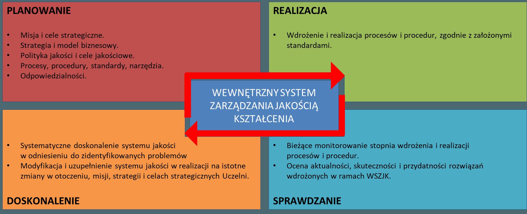 System jakości kształcenia image1